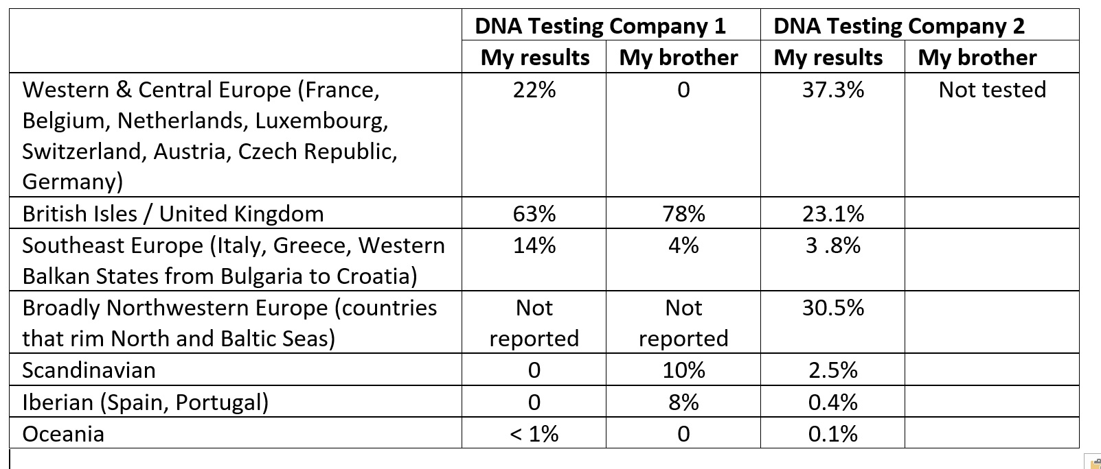 DNA comparison table_ver2