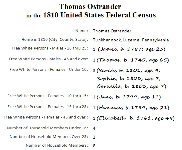 1810 Census_Thomas_Ostrander_transcription